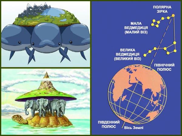 уявлення про землю