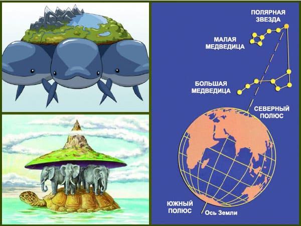 представление о земле