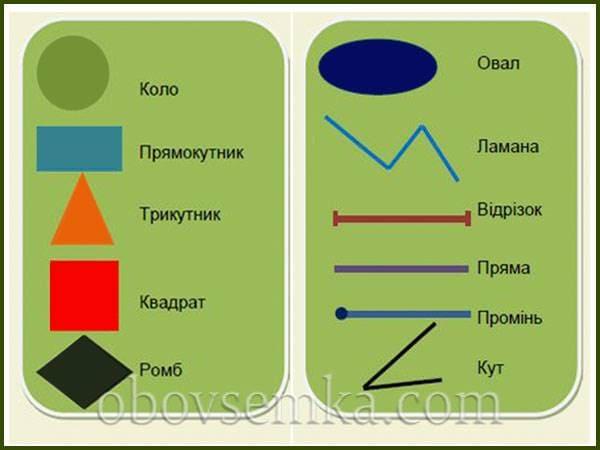 перелік геометричних фігур